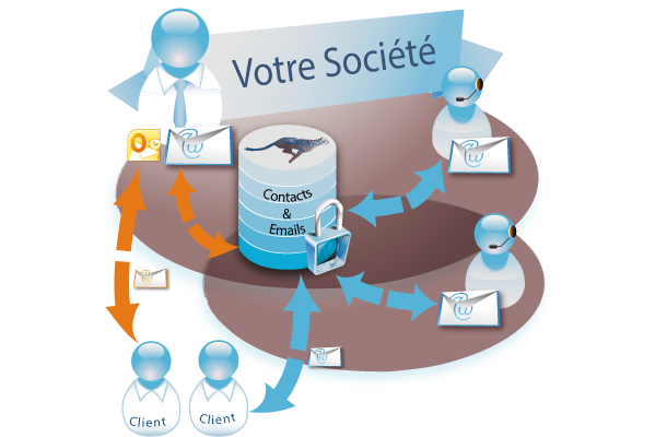 Gestion des emails entrants