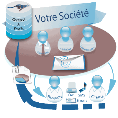 Logiciel d'emailing, fax, sms, courrier